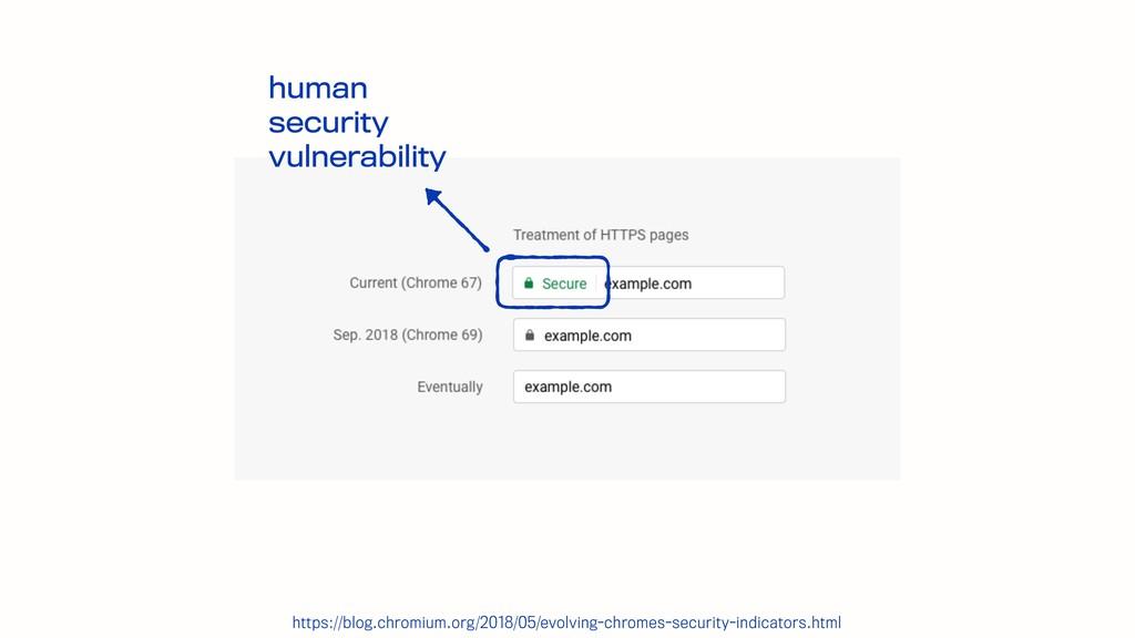 human security vulnerability https://blog.chr...