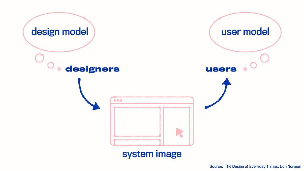 design model user model system image Source: Th...