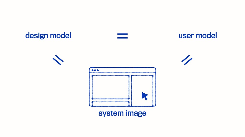 design model user model system image