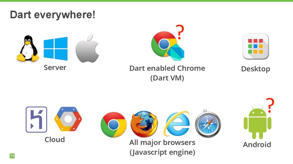 14 Dart everywhere! Dart enabled Chrome (Dart ...