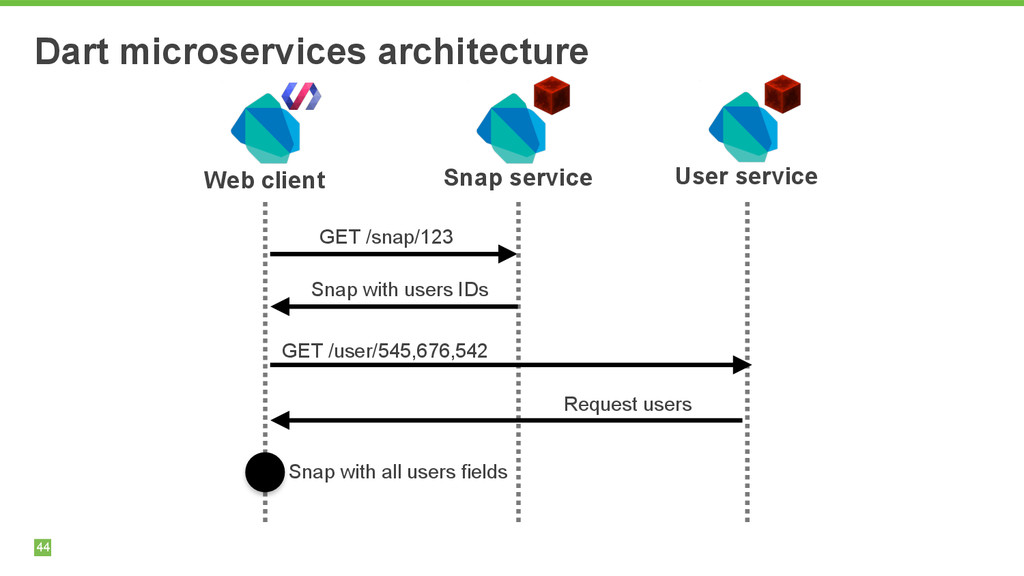 44 Dart microservices architecture 44 Web clien...