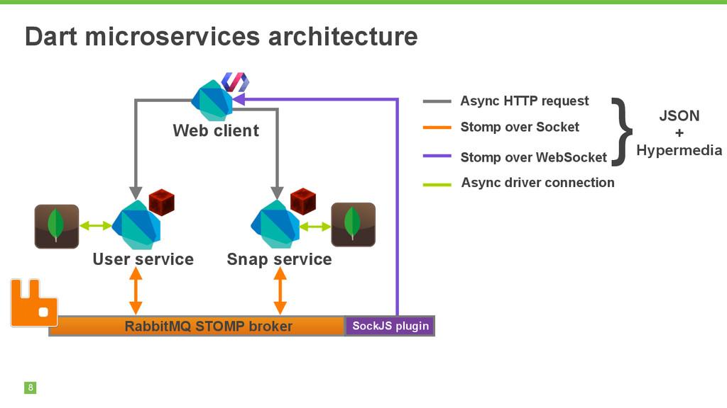 8 Dart microservices architecture 8 User servic...
