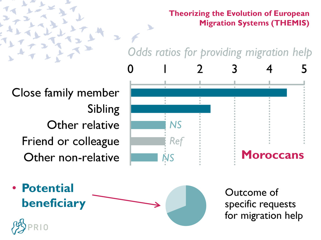 Theorizing the Evolution of European Migration ...