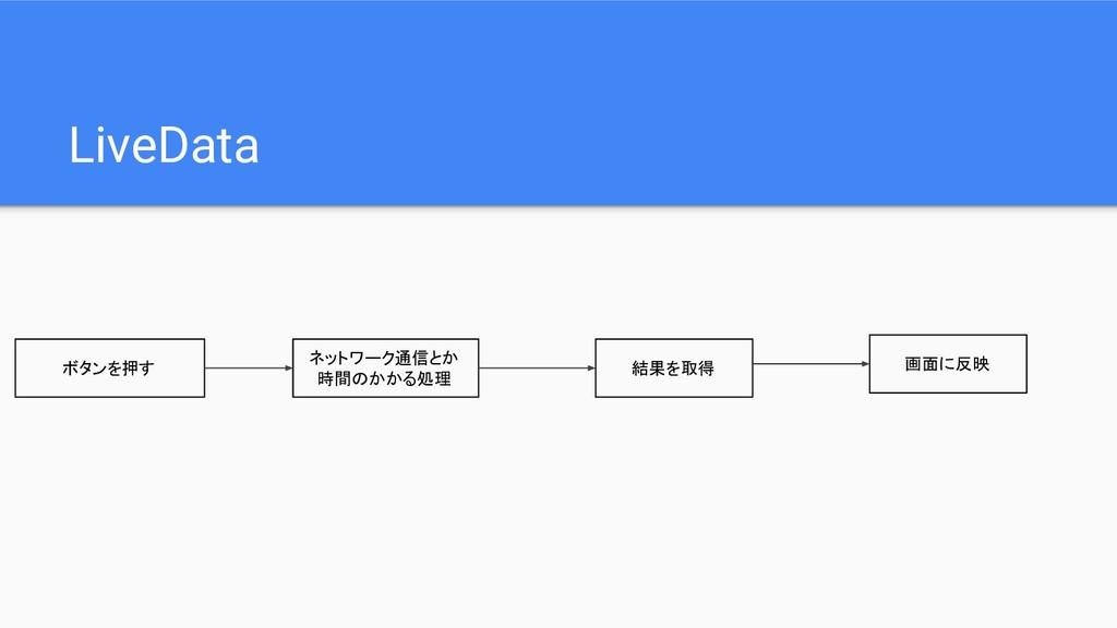 LiveData ボタンを押す ネットワーク通信とか 時間のかかる処理 結果を取得 画面に反映