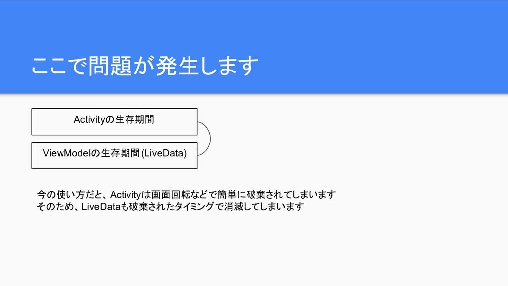 ここで問題が発生します Activityの生存期間 ViewModelの生存期間(LiveDa...