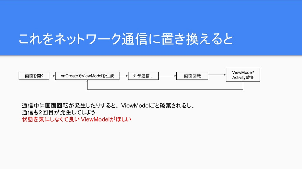 これをネットワーク通信に置き換えると 画面を開く onCreateでViewModelを生成 ...