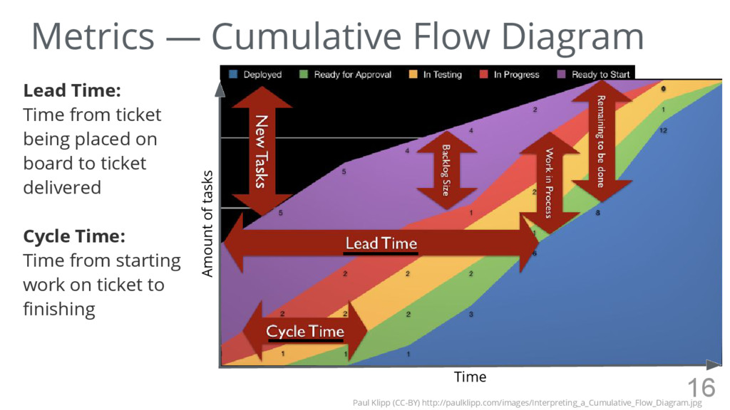 Metrics — Cumulative Flow Diagram Lead Time: Ti...