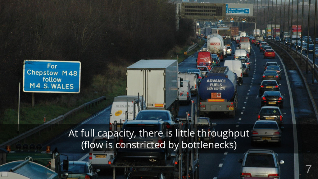 At full capacity, there is little throughput (f...