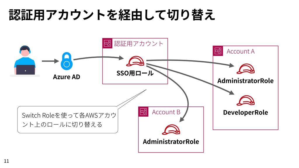 認証⽤アカウントを経由して切り替え 11 Azure AD 認証⽤アカウント SSO⽤ロール ...