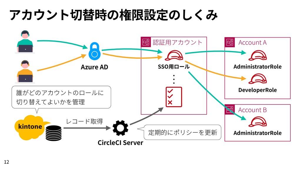アカウント切替時の権限設定のしくみ 12 Azure AD 認証⽤アカウント SSO⽤ロール ...