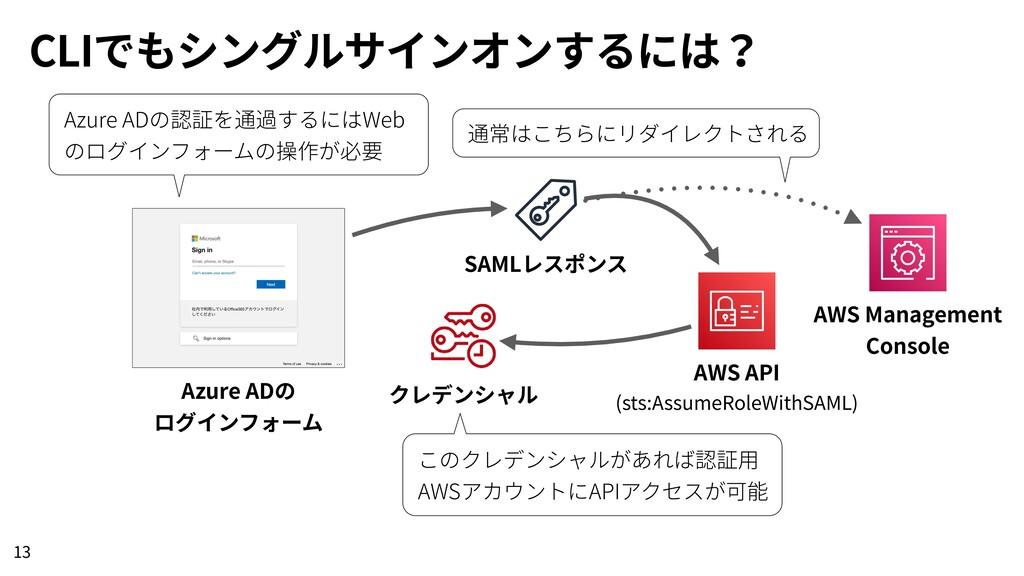 CLIでもシングルサインオンするには? 13 Azure ADの ログインフォーム SAMLレ...