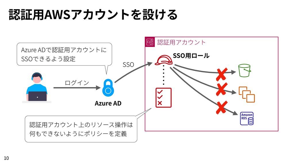 認証⽤AWSアカウントを設ける 10 Azure AD 認証⽤アカウント SSO⽤ロール ログ...