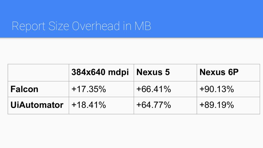 Report Size Overhead in MB 384x640 mdpi Nexus 5...