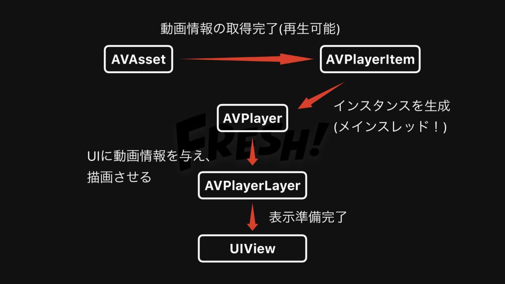 AVPlayerItem AVAsset AVPlayer ಈըใͷऔಘྃ(࠶ੜՄ) A...