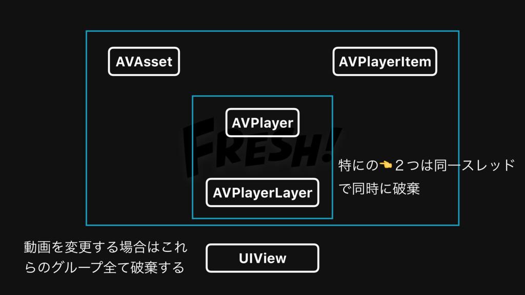 AVPlayerItem AVAsset AVPlayer AVPlayerLayer UIV...