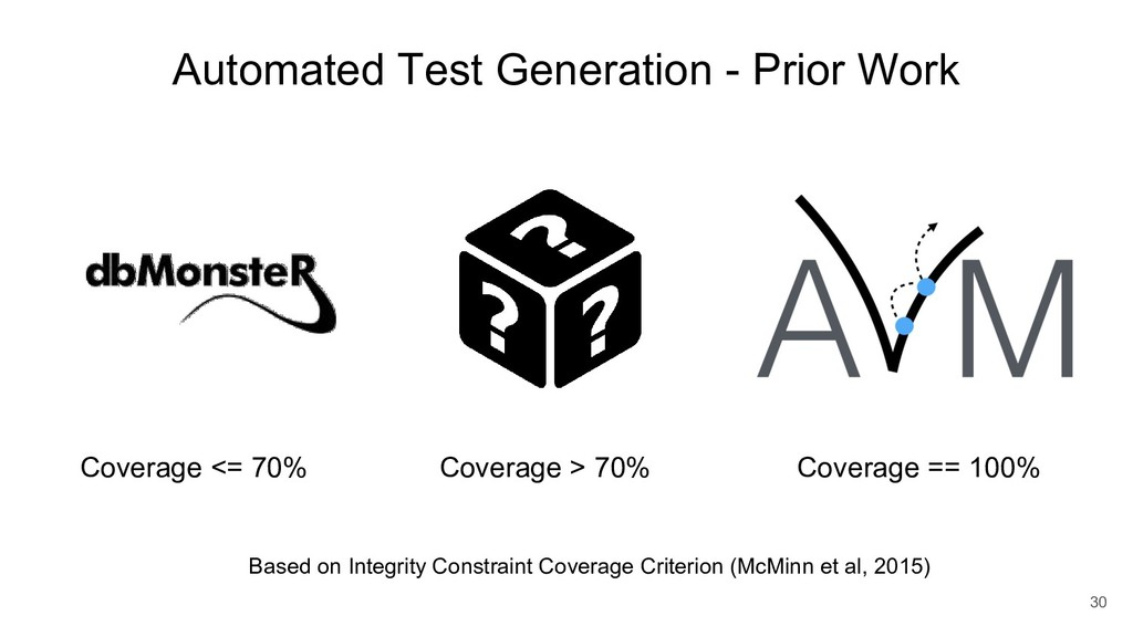 Automated Test Generation - Prior Work Coverage...