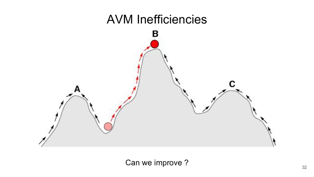 AVM Inefficiencies 32 Can we improve ?
