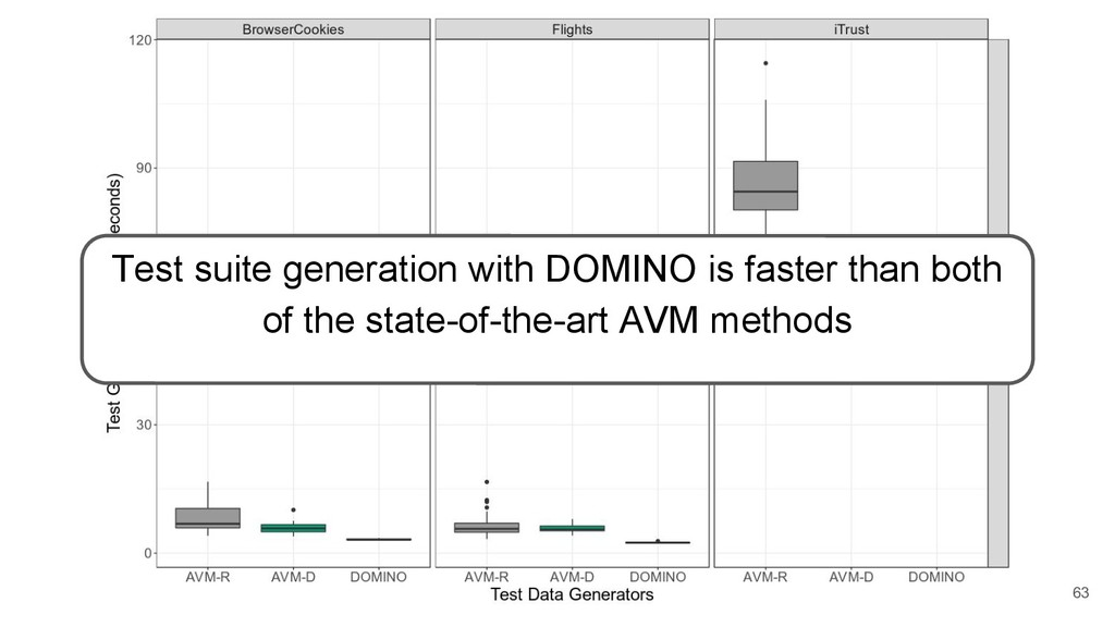 Test suite generation with DOMINO is faster tha...