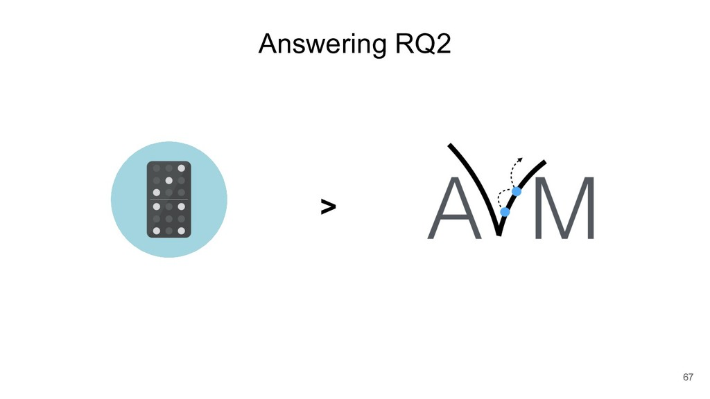 Answering RQ2 67 >