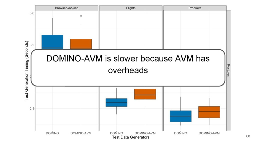 68 DOMINO-AVM is slower because AVM has overhea...