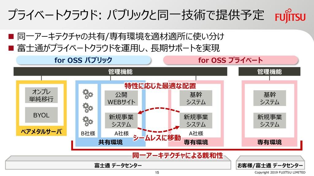 お客様/富士通 データセンター 富士通 データセンター プライベートクラウド: パブリックと同...