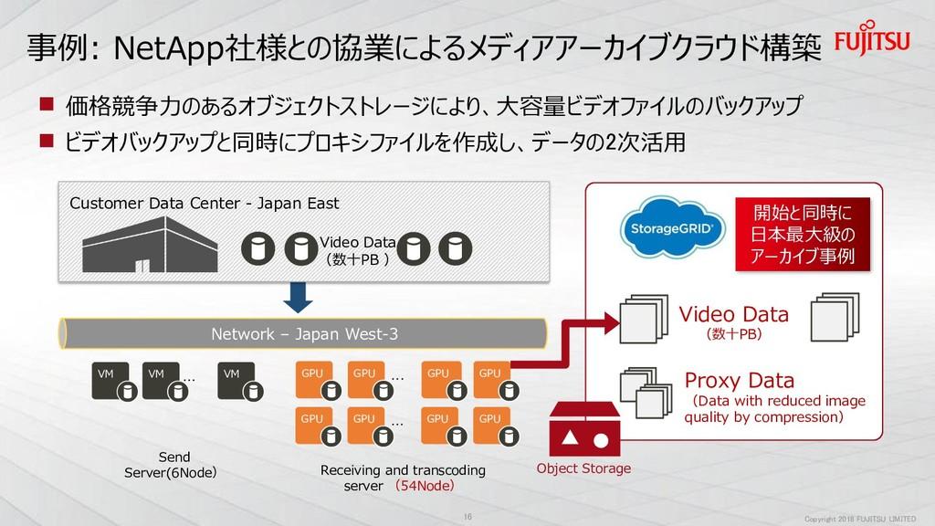 Copyright 2018 FUJITSU LIMITED 事例: NetApp社様との協業...