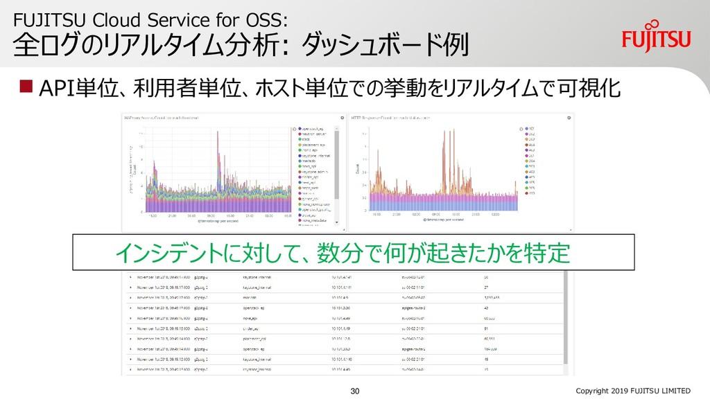 FUJITSU Cloud Service for OSS: 全ログのリアルタイム分析: ダッ...