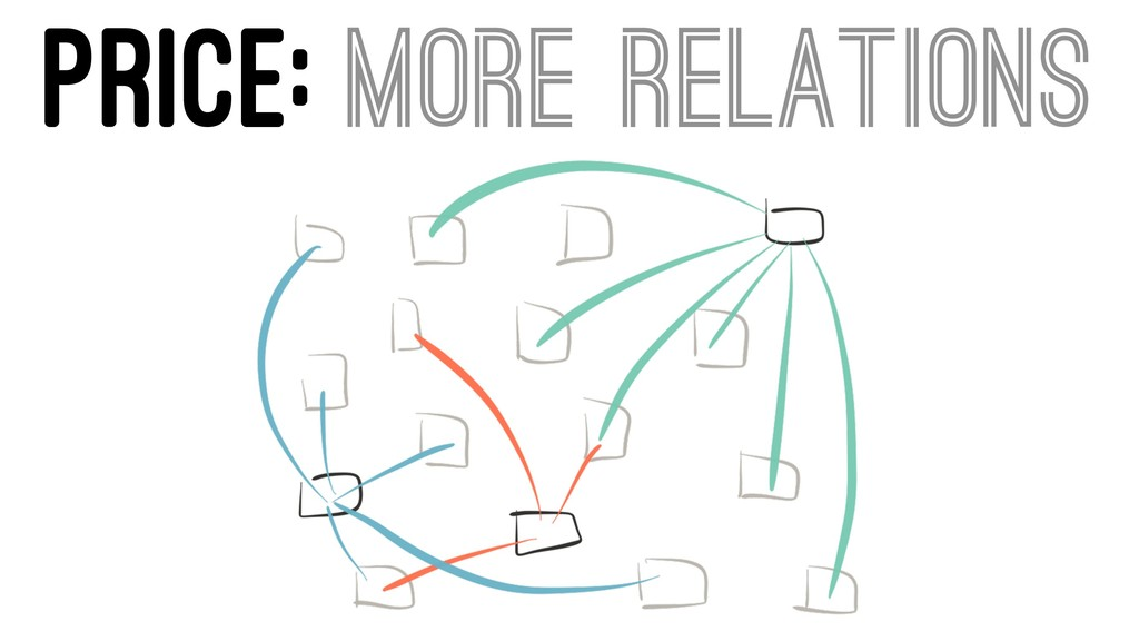 PRICE: MORE RELATIONS