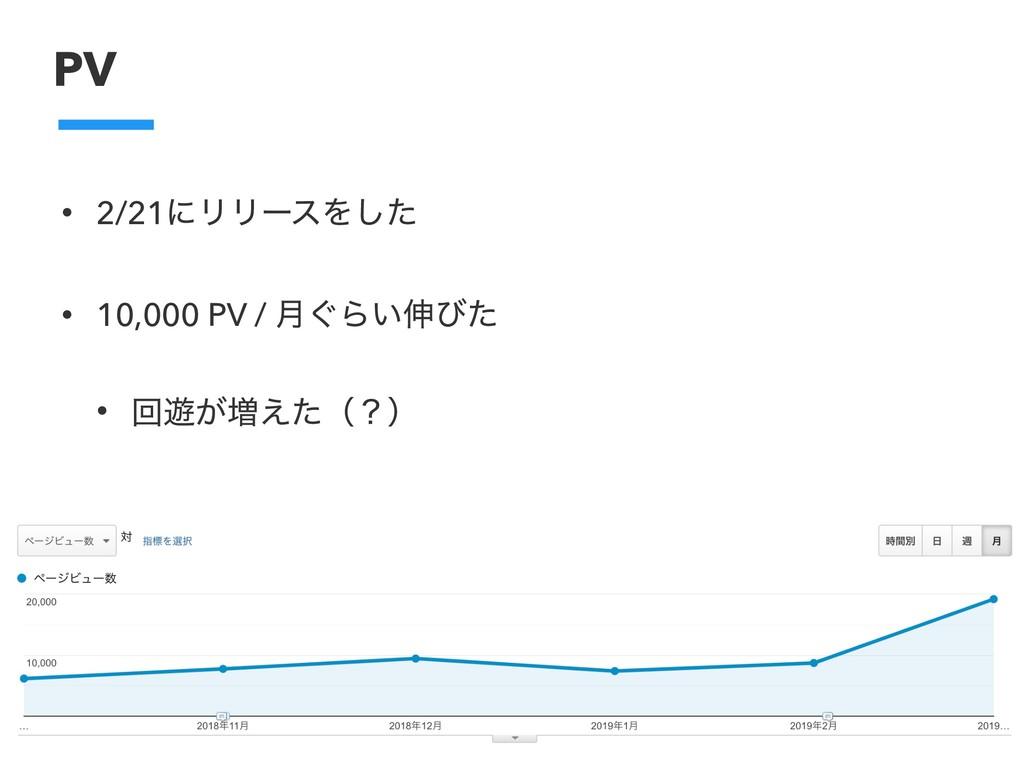 PV • 2/21ʹϦϦʔεΛͨ͠ • 10,000 PV / ݄͙Β͍৳ͼͨ • ճ༡͕૿͑...