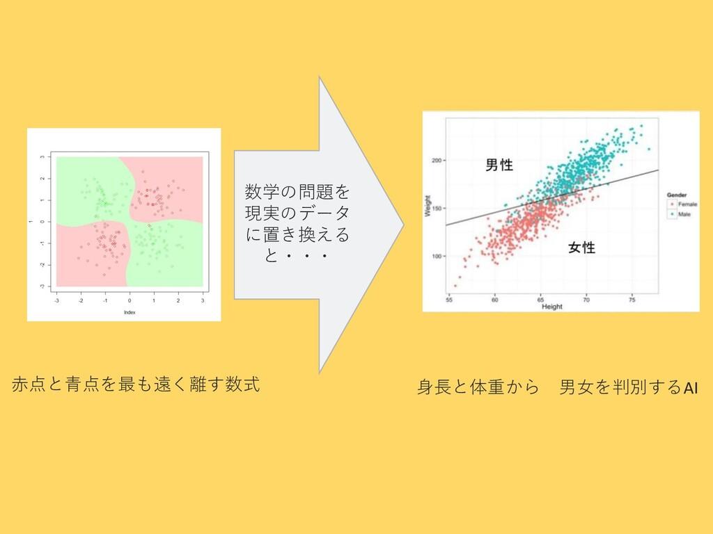 身長と体重から 男女を判別するAI 赤点と青点を最も遠く離す数式 数学の問題を 現実のデータ ...