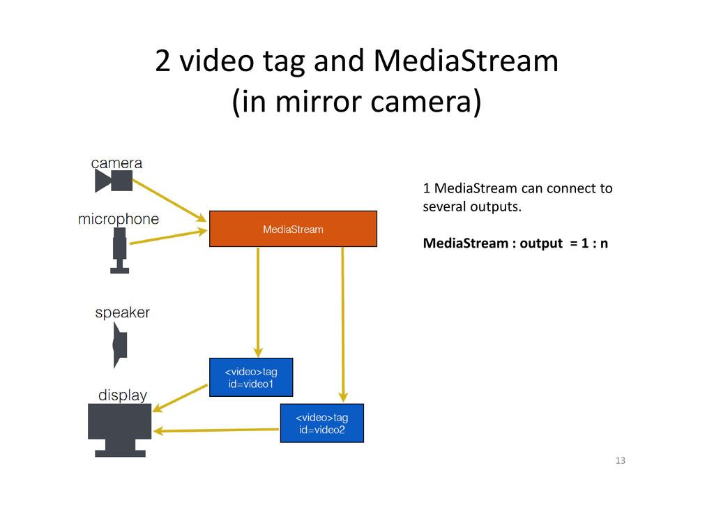 2 video tag and MediaStream (in mirror camera) ...