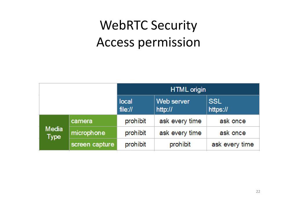 WebRTC Security Access permission 22