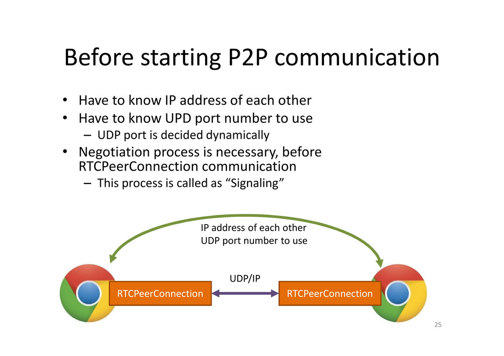 Before starting P2P communication • Have to kno...