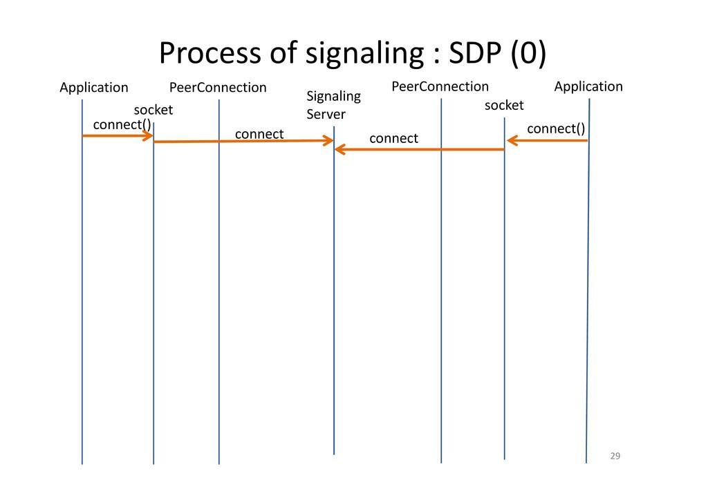 Process of signaling : SDP (0) 29 PeerConnectio...