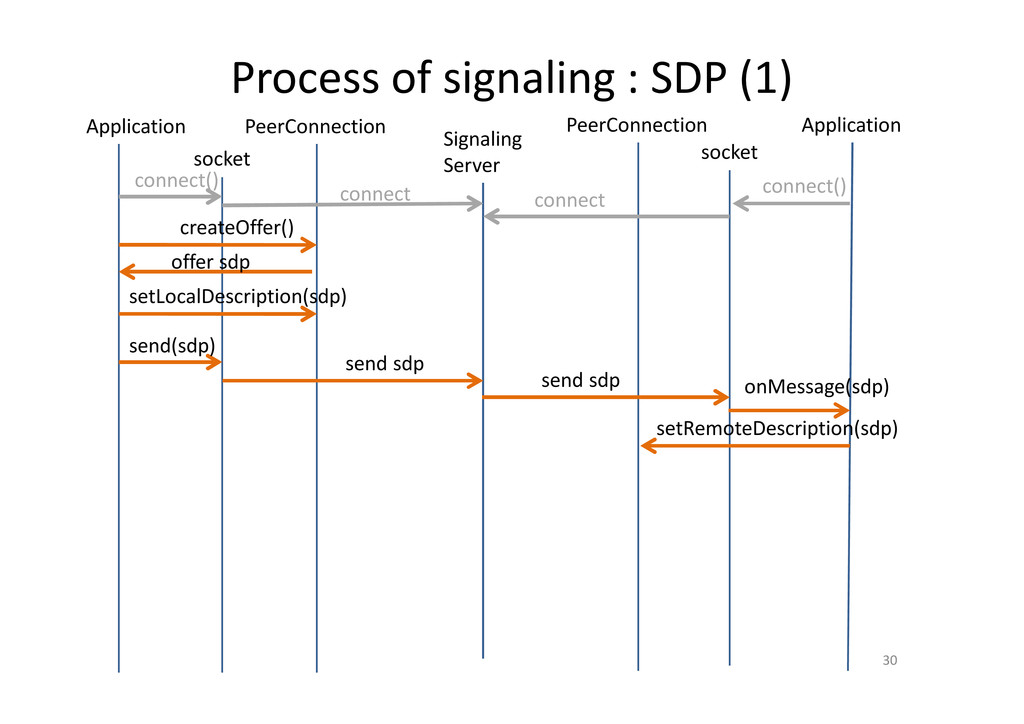 Process of signaling : SDP (1) 30 PeerConnectio...
