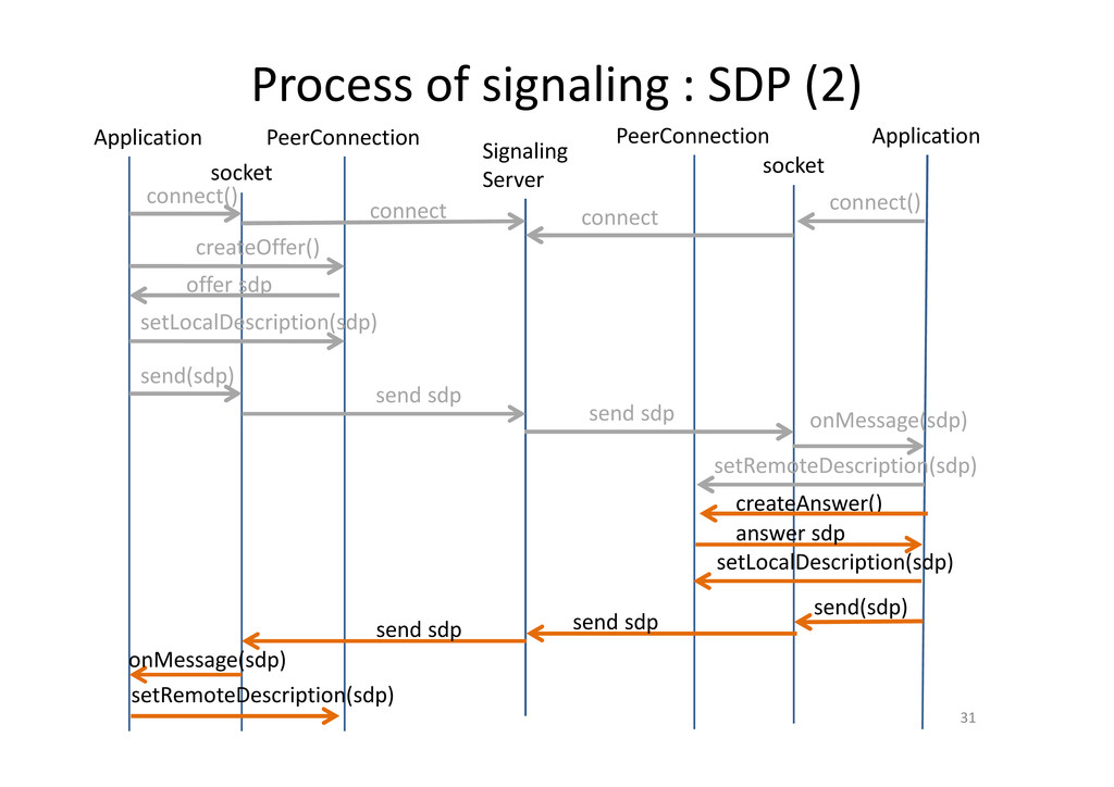 Process of signaling : SDP (2) 31 PeerConnectio...