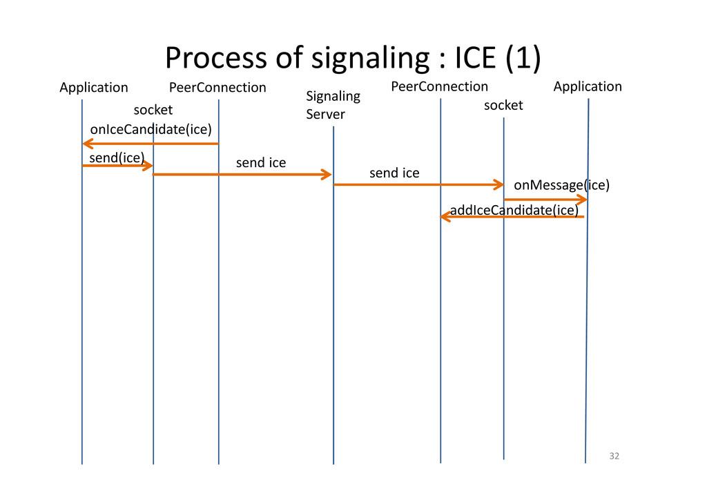Process of signaling : ICE (1) 32 PeerConnectio...