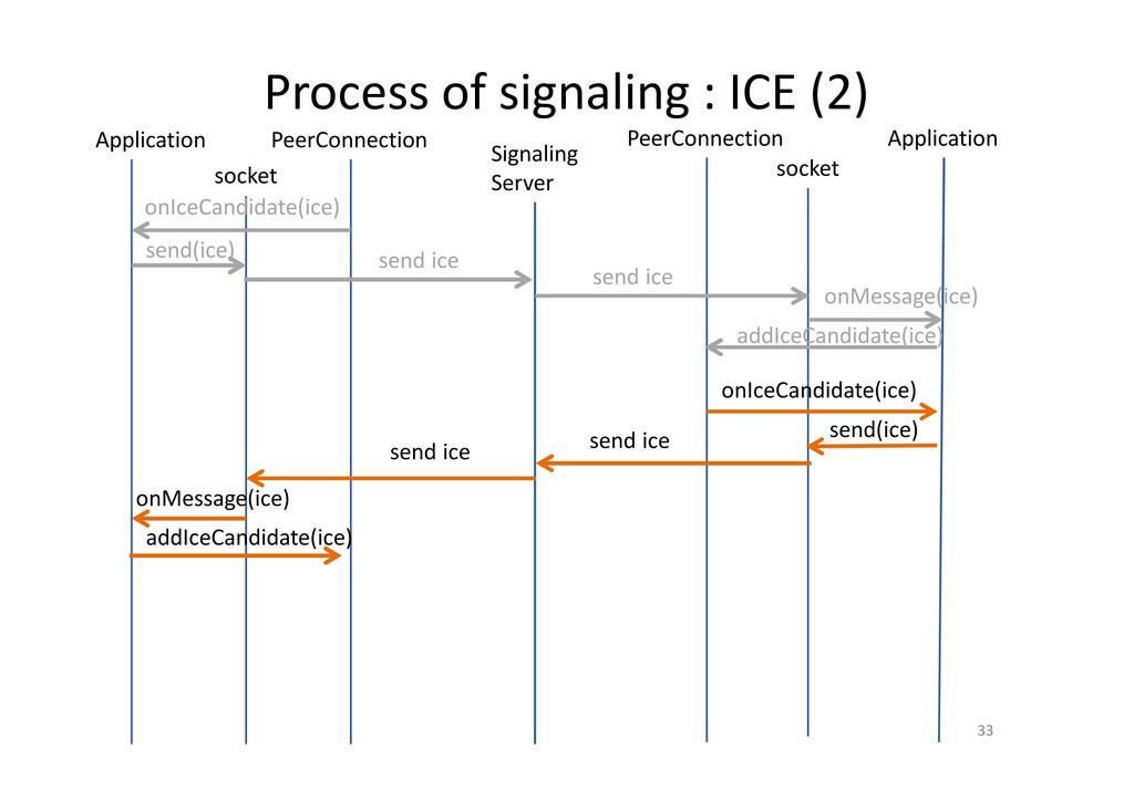 Process of signaling : ICE (2) 33 PeerConnectio...