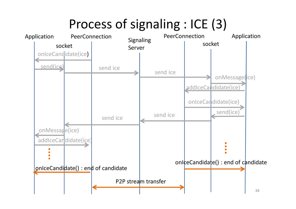Process of signaling : ICE (3) 34 PeerConnectio...