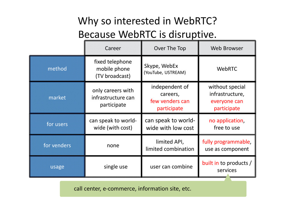 Why so interested in WebRTC? Because WebRTC is ...