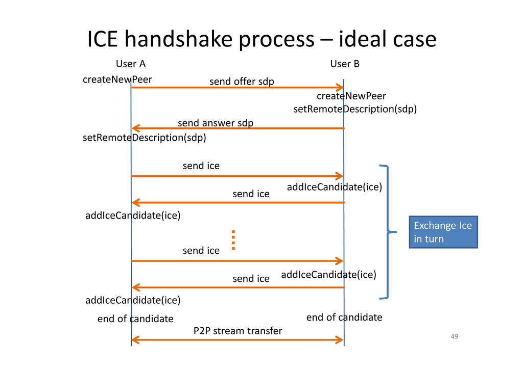 ICE handshake process – ideal case 49 User A Us...