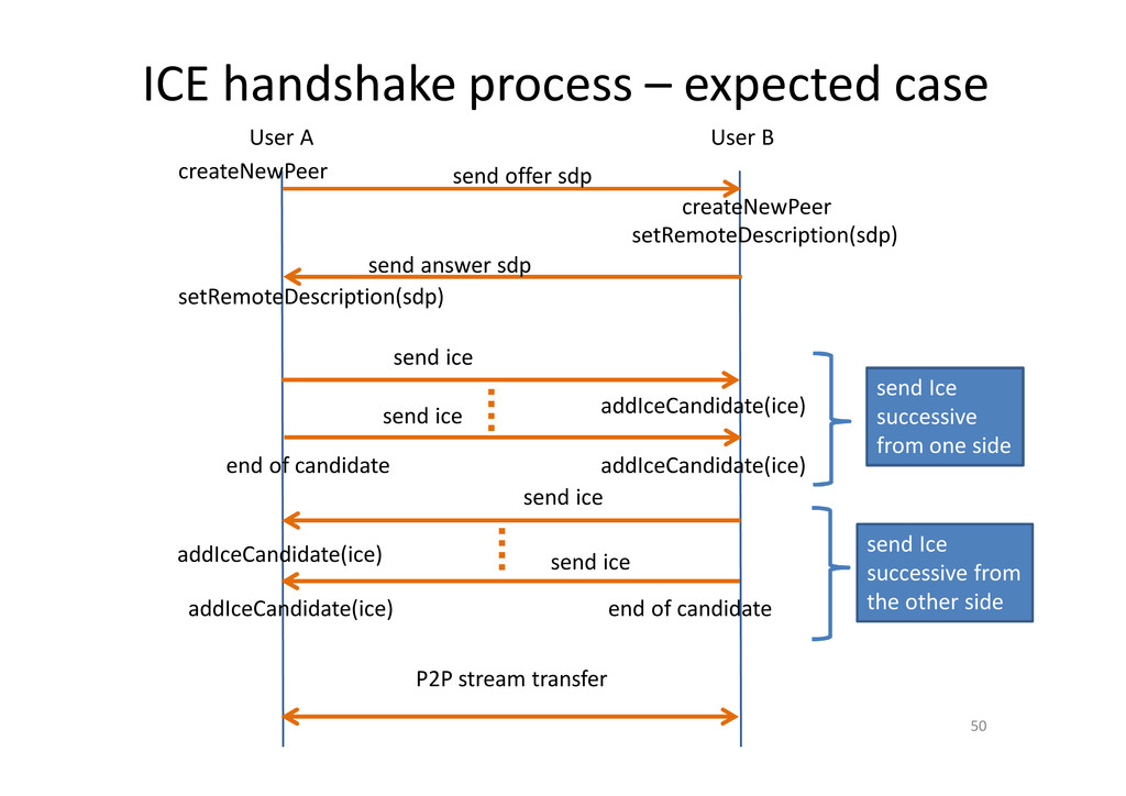 ICE handshake process – expected case 50 User A...