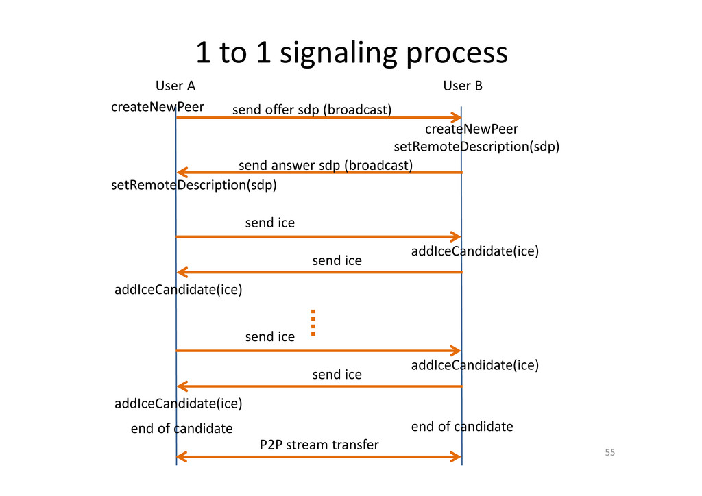 1 to 1 signaling process 55 User A User B send ...