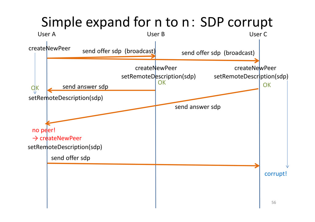 Simple expand for n to n: SDP corrupt 56 User A...