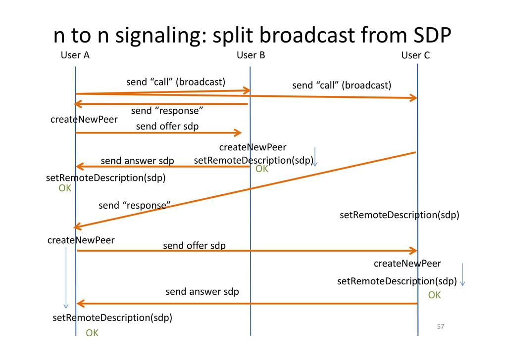 n to n signaling: split broadcast from SDP 57 U...