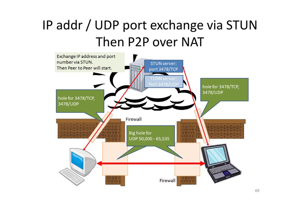 IP addr / UDP port exchange via STUN Then P2P o...