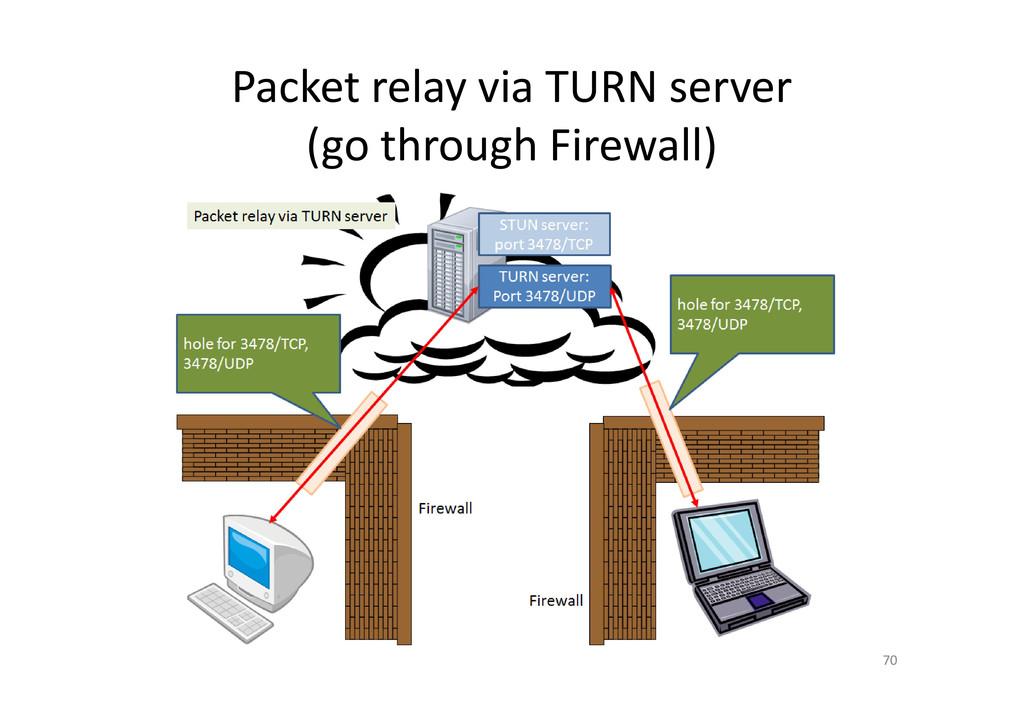 Packet relay via TURN server (go through Firewa...