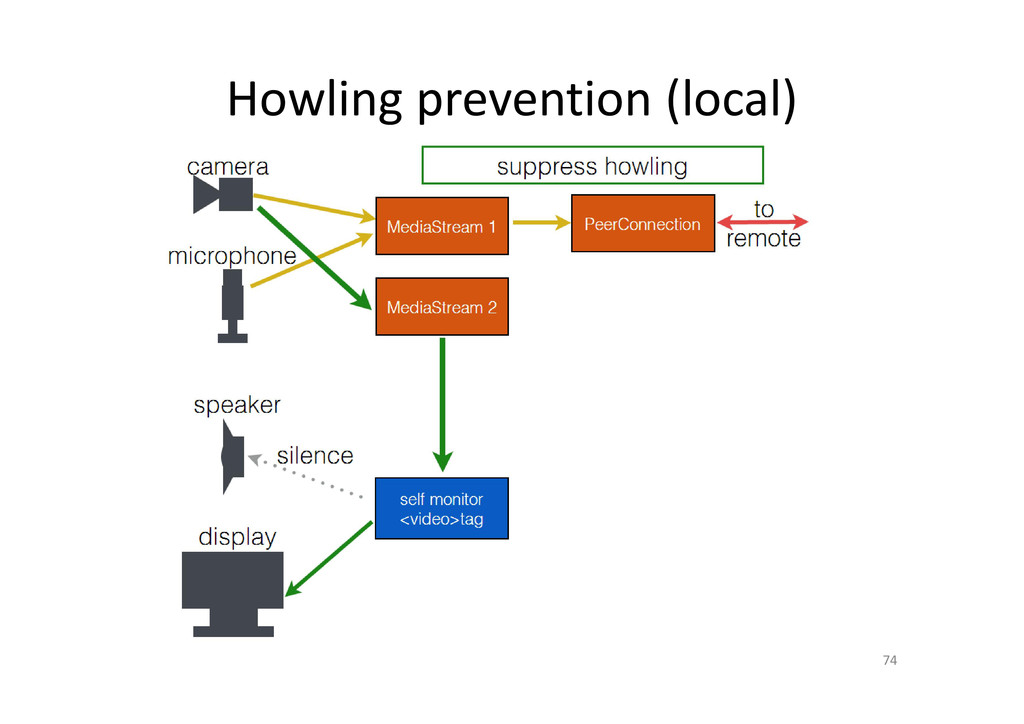 Howling prevention (local) 74