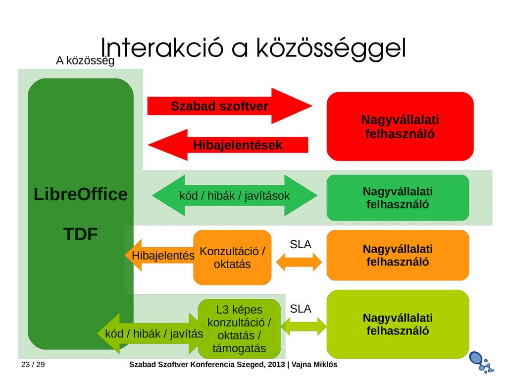23 / 29 Szabad Szoftver Konferencia Szeged, 201...