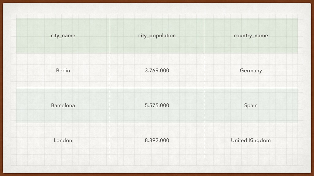 city_name city_population country_name Berlin 3...